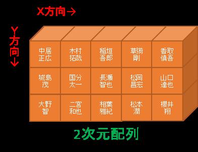 2次元配列の代入例