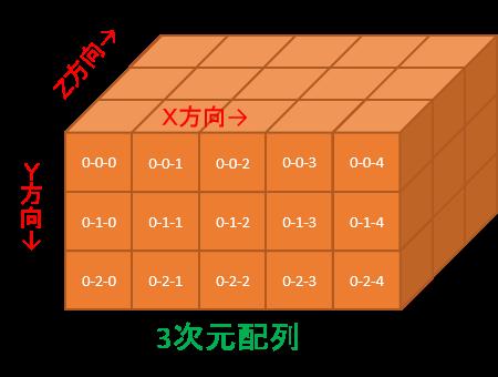 3次元配列