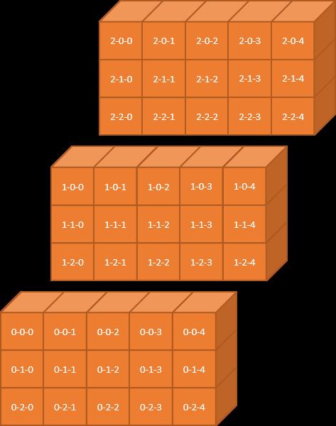 3次元配列の分解