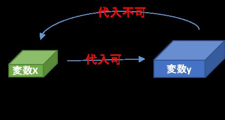 Java 型変換について