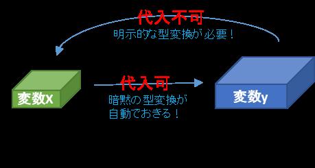 Java 暗黙の型変換と明示的な型変換